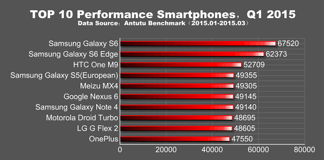 1427950684_q1-2015-galaxy-s6-s6-edge-top.png