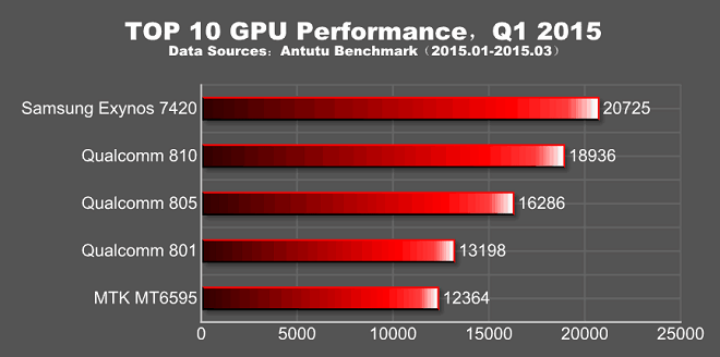 1427951907_top-10-gpu-performance-q1-2015.png