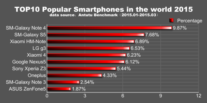 1429806358_antutu-galaxy-note-4-most-popular-android-device.png