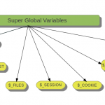 PHP 5 Global Variables – Superglobals